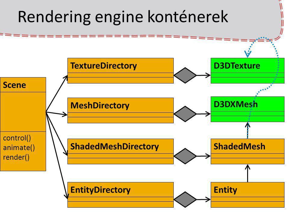 Rendering engine konténerek Scene control() animate() render() EntityDirectoryMeshDirectoryEntityD3DXMeshTextureDirectoryD3DTextureShadedMeshDirectory