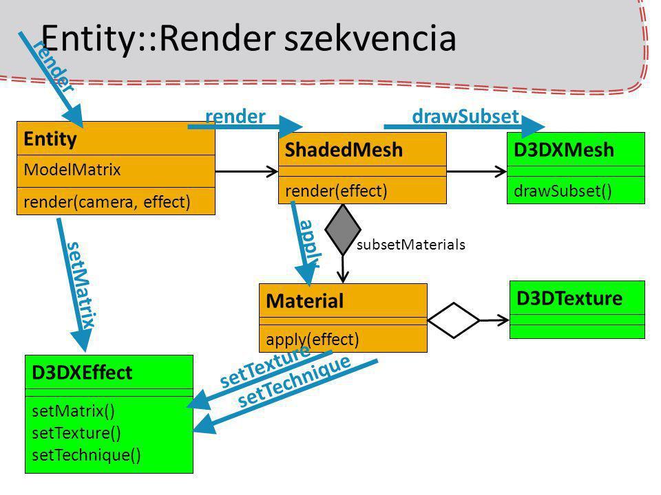 Entity::Render szekvencia Entity ModelMatrix render(camera, effect) Material apply(effect) D3DTextureShadedMesh render(effect) D3DXMesh drawSubset() s