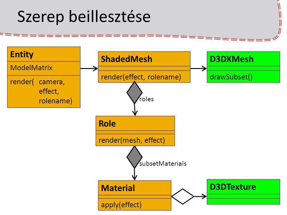 Szerep beillesztése Entity ModelMatrix render(camera, effect, rolename) Material apply(effect) D3DTextureShadedMesh render(effect, rolename) D3DXMesh