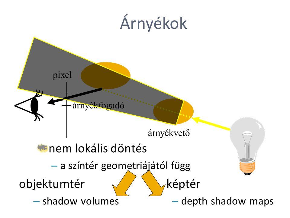 Árnyékok pixel árnyékvető árnyékfogadó nem lokális döntés – a színtér geometriájától függ objektumtér – shadow volumes képtér – depth shadow maps