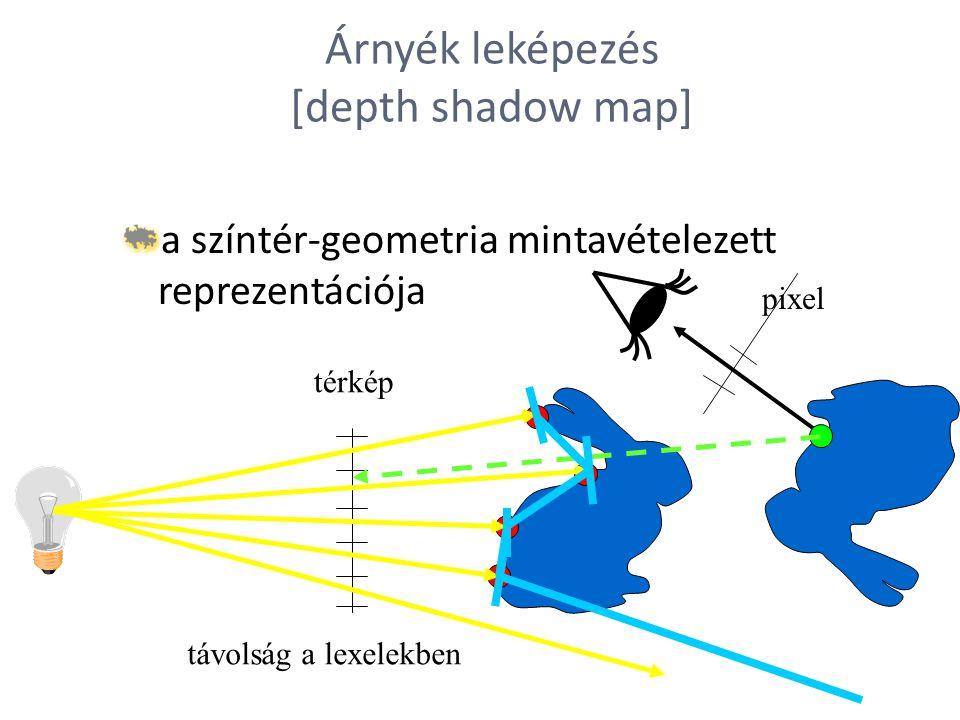 Árnyék leképezés [depth shadow map] a színtér-geometria mintavételezett reprezentációja térkép távolság a lexelekben pixel
