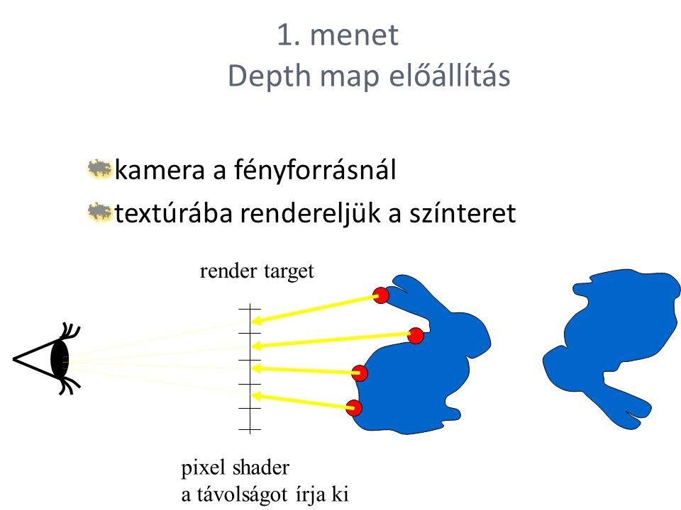 1. menet Depth map előállítás kamera a fényforrásnál textúrába rendereljük a színteret render target pixel shader a távolságot írja ki