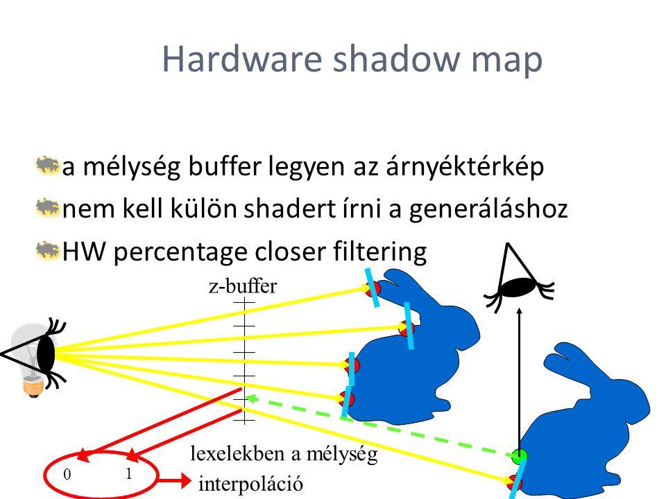 Hardware shadow map a mélység buffer legyen az árnyéktérkép nem kell külön shadert írni a generáláshoz HW percentage closer filtering z-buffer lexelek