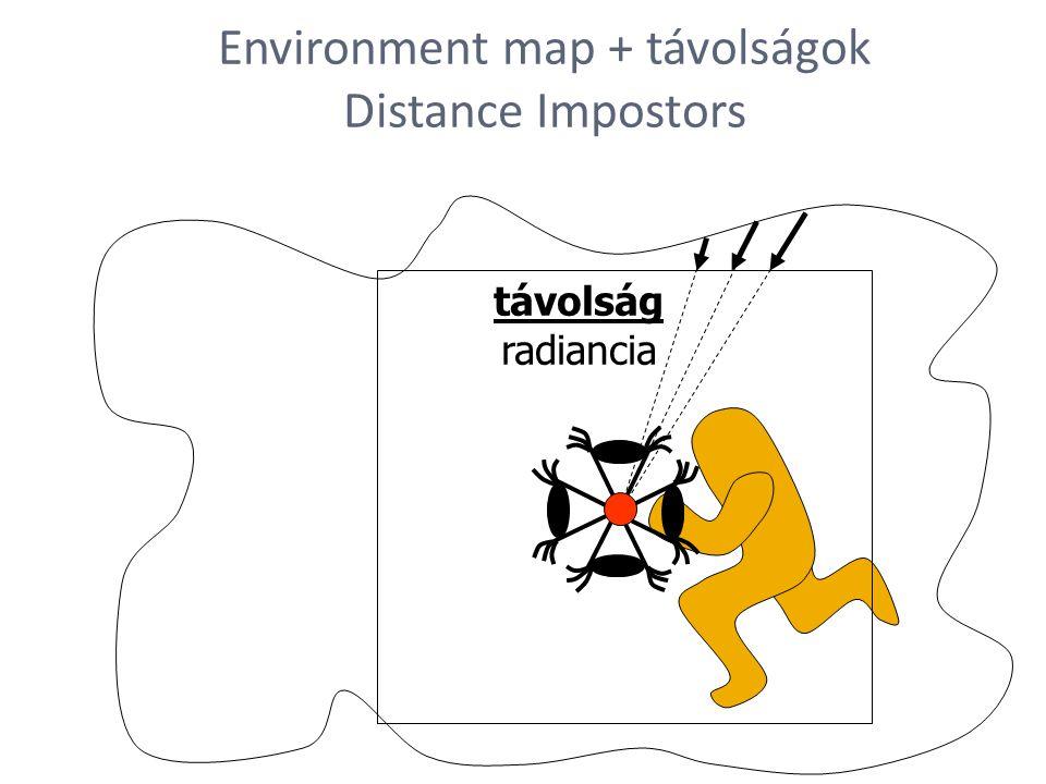 távolság radiancia Environment map + távolságok Distance Impostors