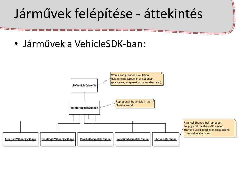 Járművek felépítése - áttekintés Járművek a VehicleSDK-ban: