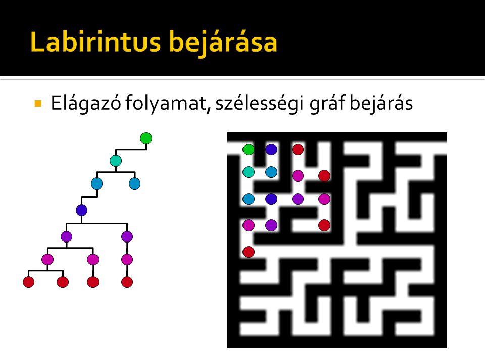  Elágazó folyamat, szélességi gráf bejárás
