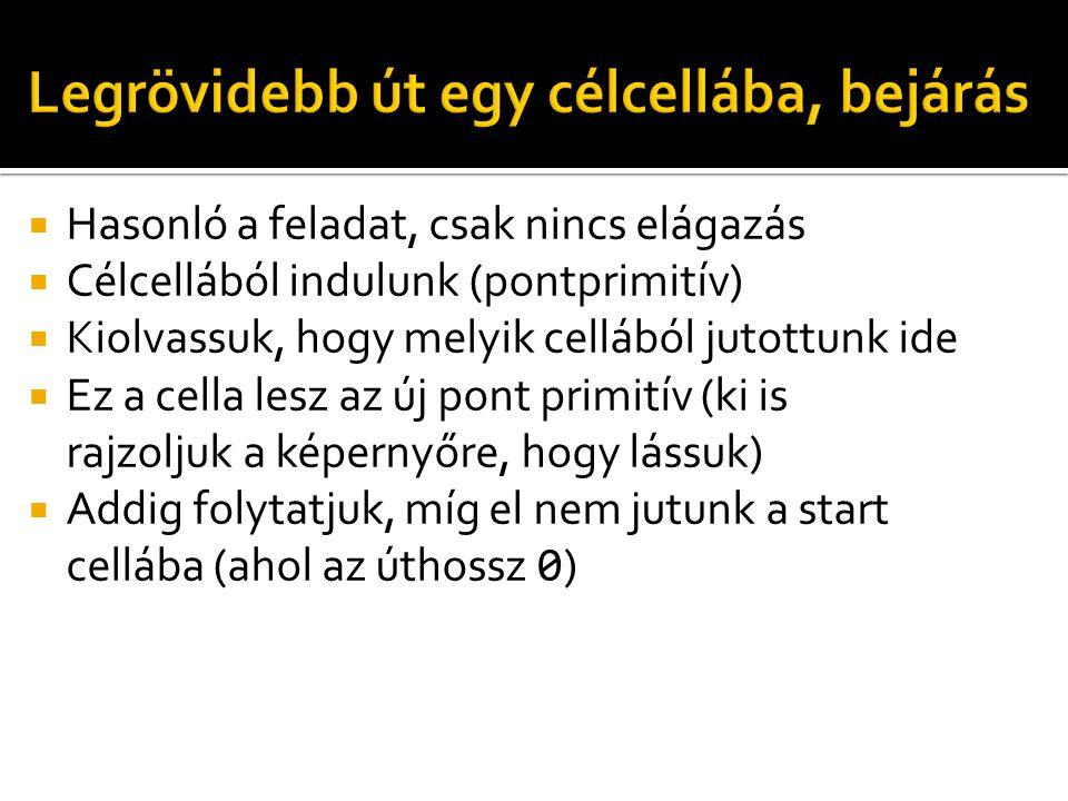  Hasonló a feladat, csak nincs elágazás  Célcellából indulunk (pontprimitív)  Kiolvassuk, hogy melyik cellából jutottunk ide  Ez a cella lesz az ú
