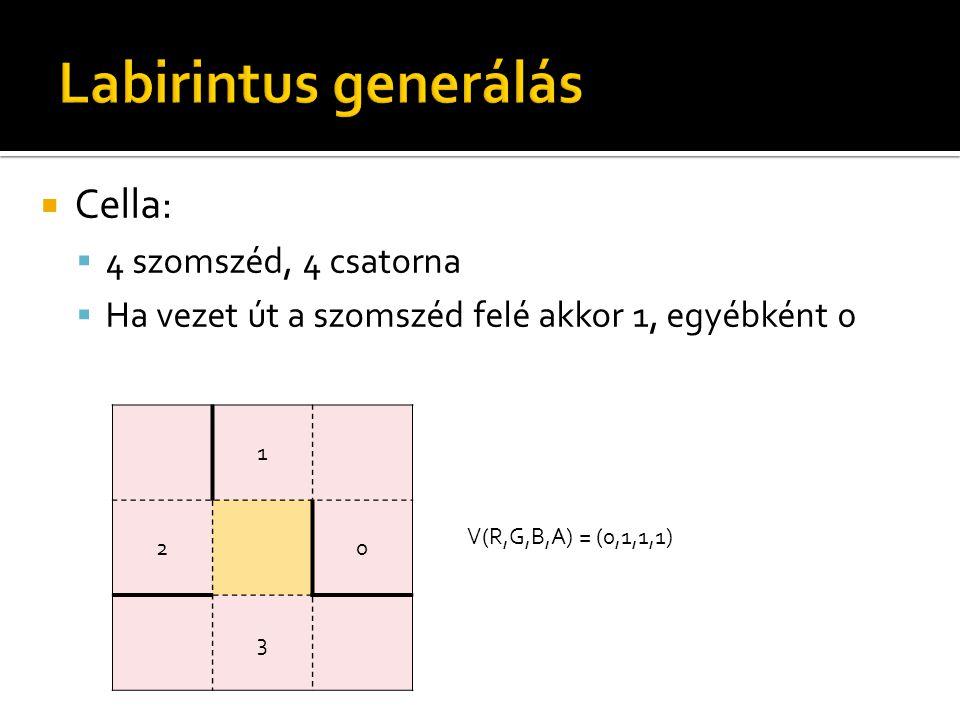  Cella:  4 szomszéd, 4 csatorna  Ha vezet út a szomszéd felé akkor 1, egyébként 0 1 20 3 V(R,G,B,A) = (0,1,1,1)