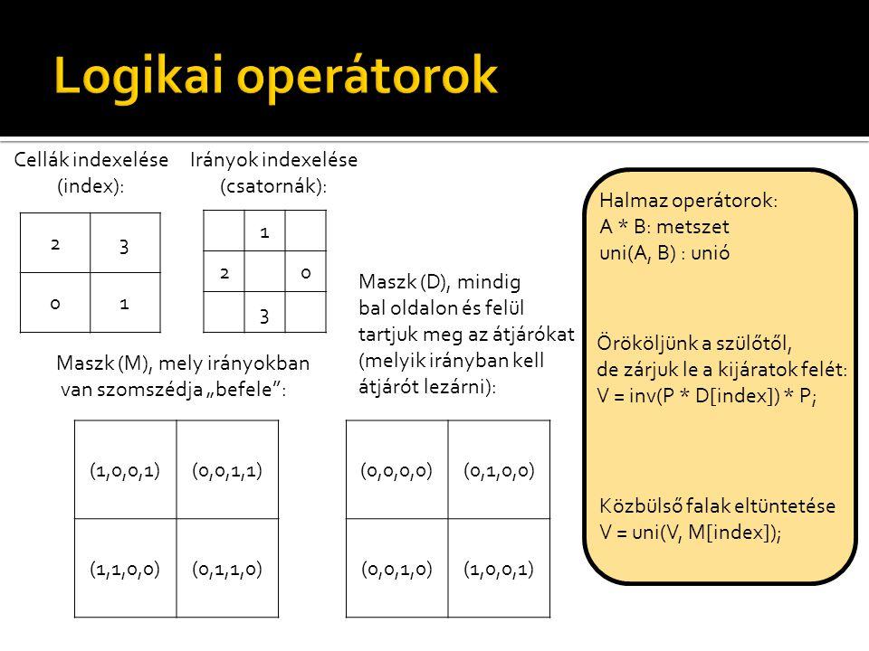 23 01 Cellák indexelése (index): 1 20 3 Irányok indexelése (csatornák): (1,0,0,1)(0,0,1,1) (1,1,0,0)(0,1,1,0) Maszk (M), mely irányokban van szomszédj