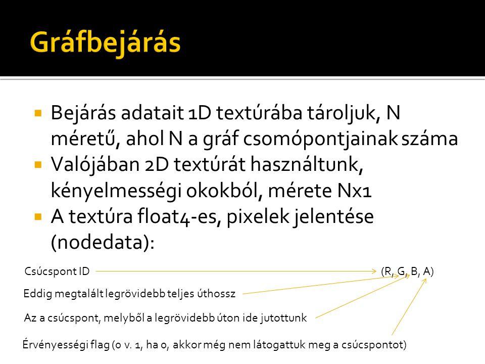  Bejárás adatait 1D textúrába tároljuk, N méretű, ahol N a gráf csomópontjainak száma  Valójában 2D textúrát használtunk, kényelmességi okokból, mérete Nx1  A textúra float4-es, pixelek jelentése (nodedata): (R, G, B, A)Csúcspont ID Eddig megtalált legrövidebb teljes úthossz Az a csúcspont, melyből a legrövidebb úton ide jutottunk Érvényességi flag (0 v.