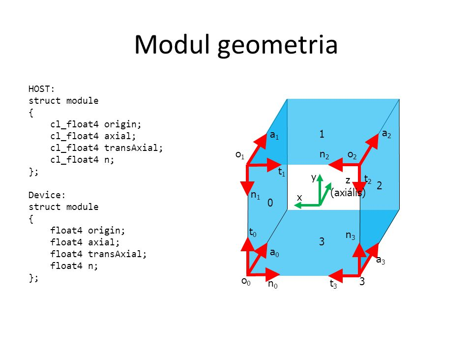 Modul geometria HOST: struct module { cl_float4 origin; cl_float4 axial; cl_float4 transAxial; cl_float4 n; }; Device: struct module { float4 origin; float4 axial; float4 transAxial; float4 n; }; x y 0 1 2 3 z (axiális) 3 n0n0 a0a0 t0t0 a1a1 a2a2 a3a3 o0o0 o1o1 o2o2 t1t1 t2t2 t3t3 n1n1 n2n2 n3n3
