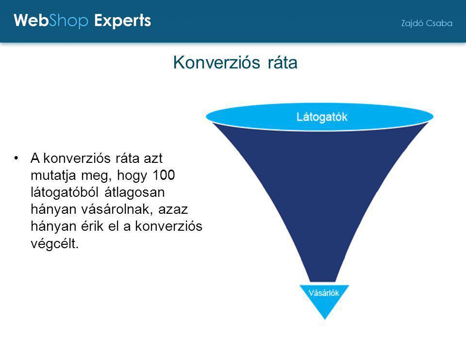 Online értékesítés MATEK 1 látogató ára: 50 Ft Konverziós ráta: 2 % 1 vásárló ára:: 50 / 0,02 = 2 500 Ft Átlagos tranzakciós érték: 10 000 Ft Árrés: 40% → 4 000 Ft 1 vásárláson a nyereség: 1 500 Ft 1 látogató ára: 50 Ft Konverziós ráta: 1% 1 vásárló ára:: 50 / 0,01 = 5 000 Ft Átlagos tranzakciós érték:10 000 Ft Árrés: 40% → 4 000 Ft 1 vásárláson a nyereség: - 1 000 Ft