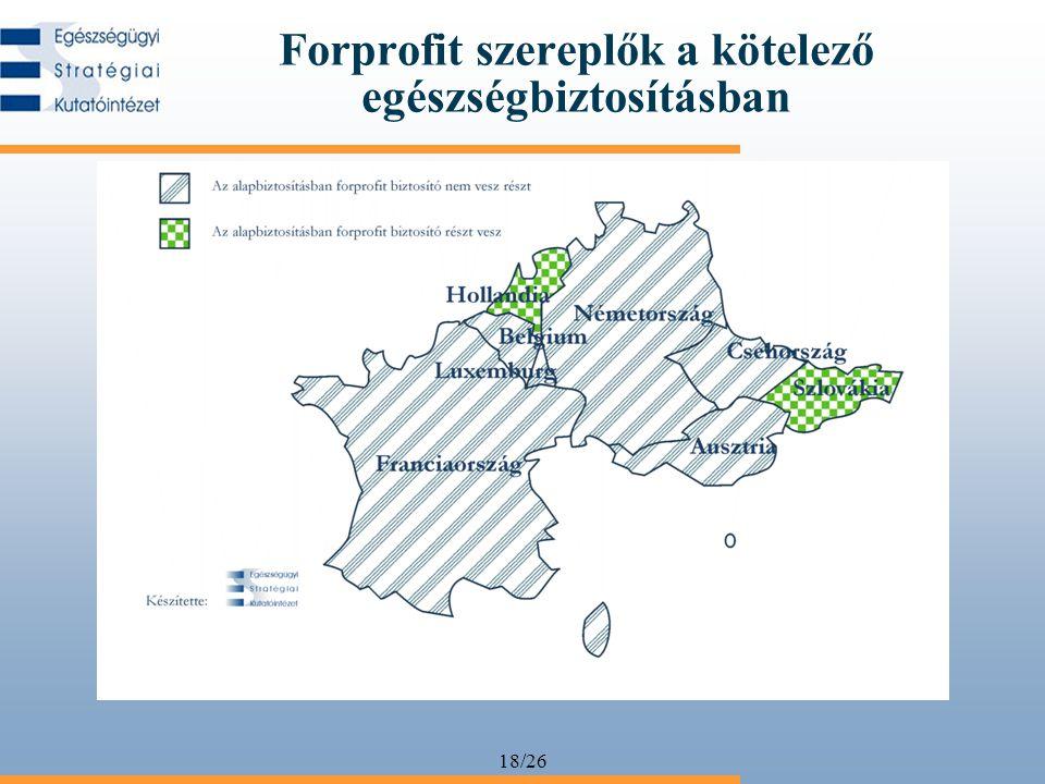 18/26 Forprofit szereplők a kötelező egészségbiztosításban