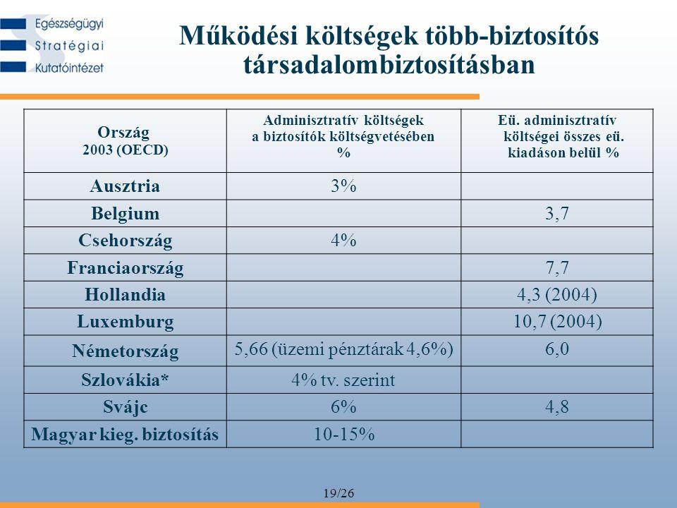 19/26 Működési költségek több-biztosítós társadalombiztosításban Ország 2003 (OECD) Adminisztratív költségek a biztosítók költségvetésében % Eü. admin