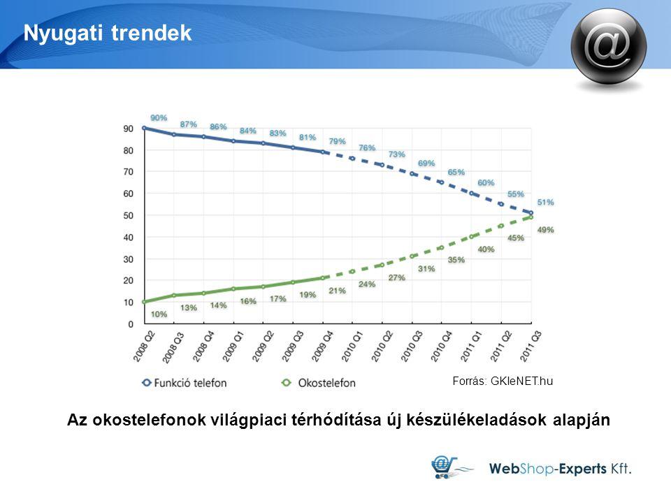 Nyugati trendek Az okostelefonok világpiaci térhódítása új készülékeladások alapján Forrás: GKIeNET.hu
