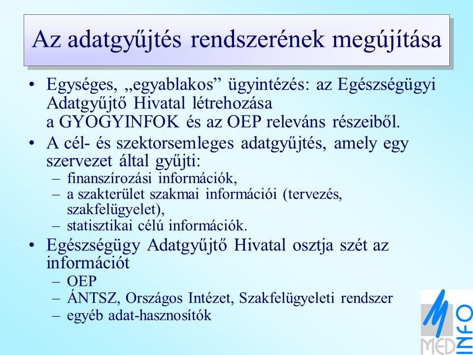 Szakfelügyeleti rendszer Közfinanszírozott szolgáltatások (KFSZ) MFSZ Közszolgáltatásban (KF) résztvevő eü szolgáltatókKF-ben nem részt vevő Egészség- biztosító(k) EüM ÁNTSz Országos Intézetek KSH Ágazati Adat-tárház Egészségügy Adatgyűjtő Hivatal (GIRO rendszer is) Szektor és cél- semleges adatgyűjtés a szolgáltatóktól RET-ek MFSZ: magánfinanszírozású szolgáltatások