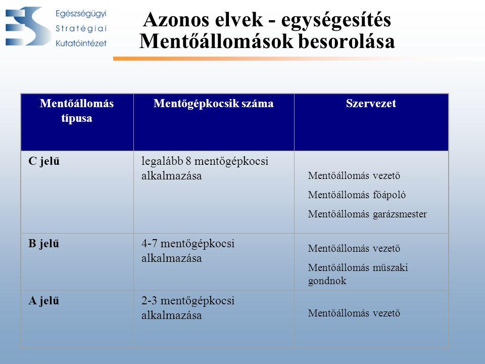 Azonos elvek - egységesítés Mentőállomások besorolása Mentőállomás típusa Mentőgépkocsik számaSzervezet C jelűlegalább 8 mentőgépkocsi alkalmazása B j