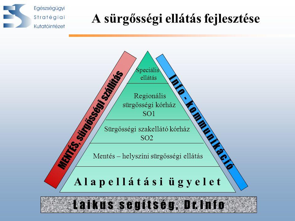 A l a p e l l á t á s i ü g y e l e t Regionális sürgősségi kórház SO1 Speciális ellátás MENTÉS, sürgősségi szállítás I n f o - k o m m u n i k á c i ó L a i k u s s e g í t s é g, D r.