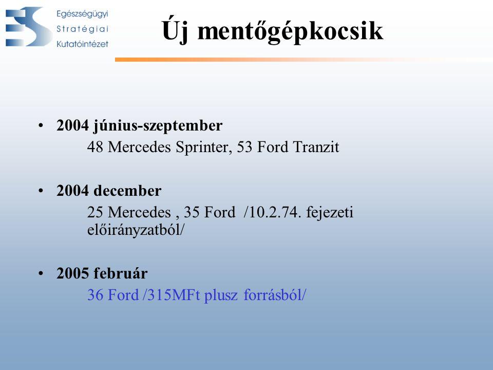 Új mentőgépkocsik 2004 június-szeptember 48 Mercedes Sprinter, 53 Ford Tranzit 2004 december 25 Mercedes, 35 Ford /10.2.74. fejezeti előirányzatból/ 2