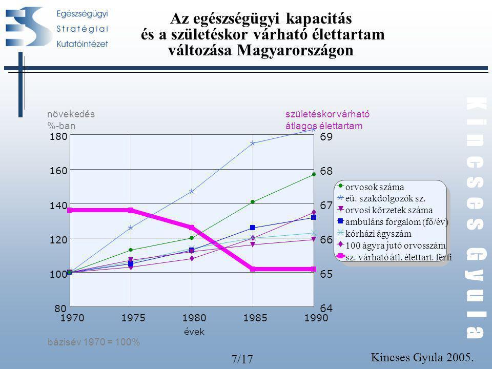 7/17 K i n c s e s G y u l a Kincses Gyula 2005. Az egészségügyi kapacitás és a születéskor várható élettartam változása Magyarországon orvosok száma
