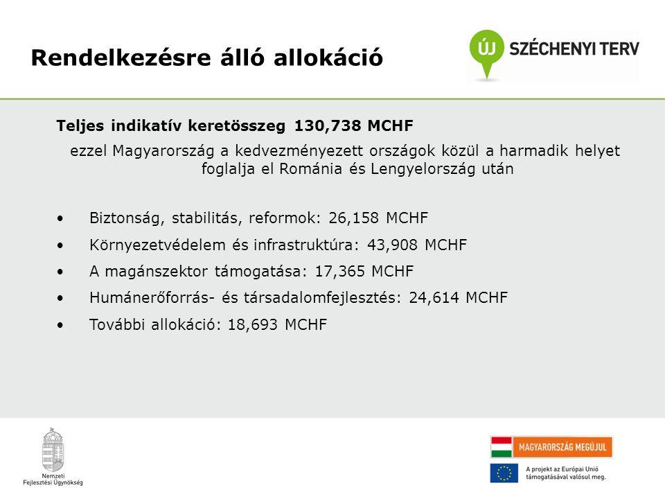 Teljes indikatív keretösszeg 130,738 MCHF ezzel Magyarország a kedvezményezett országok közül a harmadik helyet foglalja el Románia és Lengyelország után Biztonság, stabilitás, reformok: 26,158 MCHF Környezetvédelem és infrastruktúra: 43,908 MCHF A magánszektor támogatása: 17,365 MCHF Humánerőforrás- és társadalomfejlesztés: 24,614 MCHF További allokáció: 18,693 MCHF Rendelkezésre álló allokáció