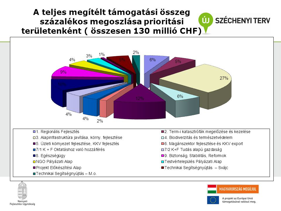 A teljes megítélt támogatási összeg százalékos megoszlása prioritási területenként ( összesen 130 millió CHF)