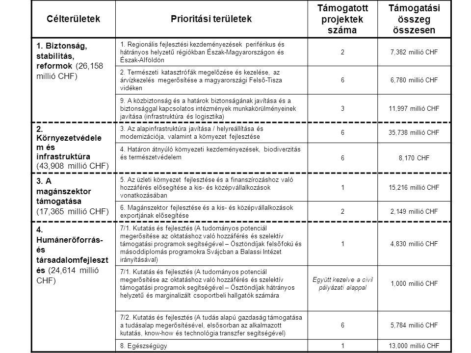 CélterületekPrioritási területek Támogatott projektek száma Támogatási összeg összesen 1.