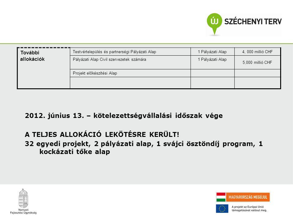További allokációk Testvértelepülés és partnerségi Pályázati Alap 1 Pályázati Alap4, 000 millió CHF Pályázati Alap Civil szervezetek számára 1 Pályázati Alap 5,000 millió CHF Projekt előkészítési Alap 2012.