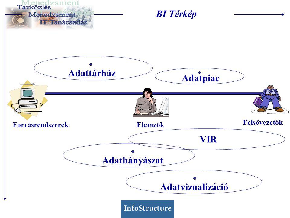 Adatpiac AdattárházAdatbányászatAdatvizualizáció ForrásrendszerekElemzők Felsővezetők VIR BI Térkép