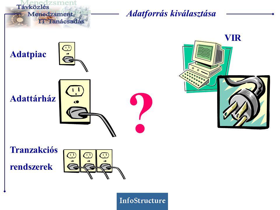 Adattárház Tranzakciós rendszerek Adatpiac VIR Adatforrás kiválasztása