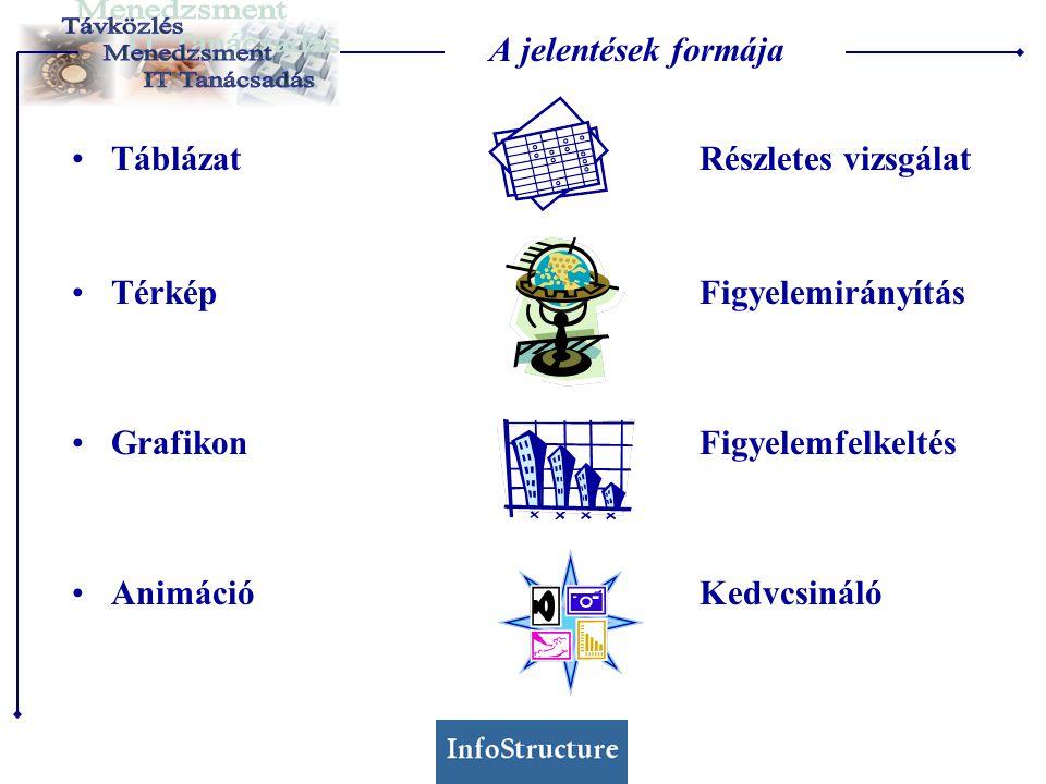 A jelentések formája TáblázatRészletes vizsgálat TérképFigyelemirányítás GrafikonFigyelemfelkeltés AnimációKedvcsináló