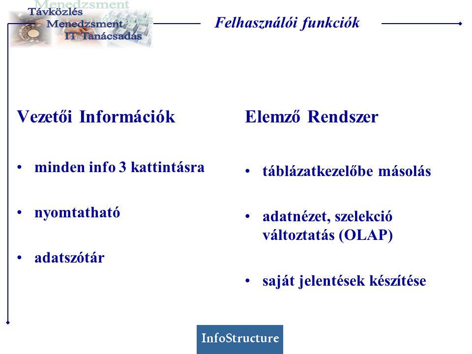 Felhasználói funkciók Vezetői Információk minden info 3 kattintásra nyomtatható adatszótár Elemző Rendszer táblázatkezelőbe másolás adatnézet, szelekció változtatás (OLAP) saját jelentések készítése