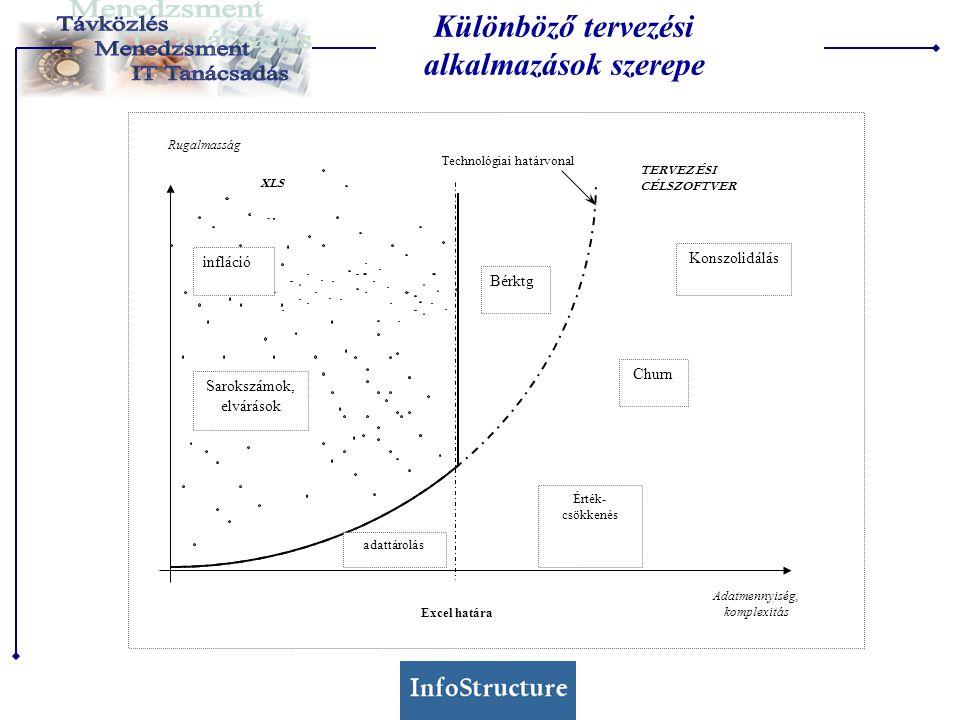Rugalmasság Adatmennyiség, komplexitás Churn Érték- csökkenés Konszolidálás Excel határa infláció Bérktg Sarokszámok, elvárások XLS TERVEZÉSI CÉLSZOFTVER Technológiai határvonal adattárolás Különböző tervezési alkalmazások szerepe