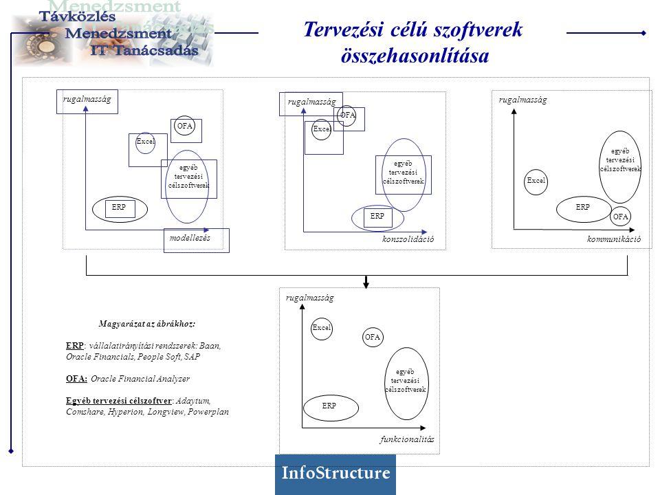 Tervezési célú szoftverek összehasonlítása Magyarázat az ábrákhoz: ERP: vállalatirányítási rendszerek: Baan, Oracle Financials, People Soft, SAP OFA: