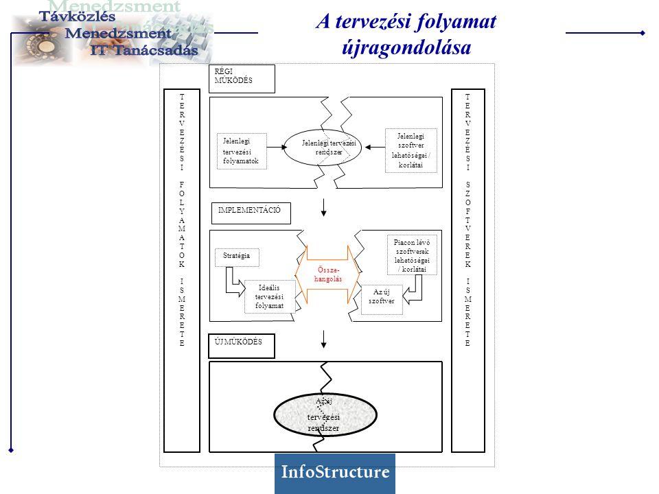 Jelenlegi tervezési rendszer Jelenlegi tervezési folyamatok Jelenlegi szoftver lehetőségei / korlátai Piacon lévő szoftverek lehetőségei / korlátai Az új szoftver Ideális tervezési folyamat Stratégia Össze- hangolás Az új tervezési rendszer TERVEZÉSIFOLYAMATOKISMERETETERVEZÉSIFOLYAMATOKISMERETE TERVEZÉSISZOFTVEREKISMERETETERVEZÉSISZOFTVEREKISMERETE RÉGI MŰKÖDÉS IMPLEMENTÁCIÓ ÚJ MŰKÖDÉS A tervezési folyamat újragondolása
