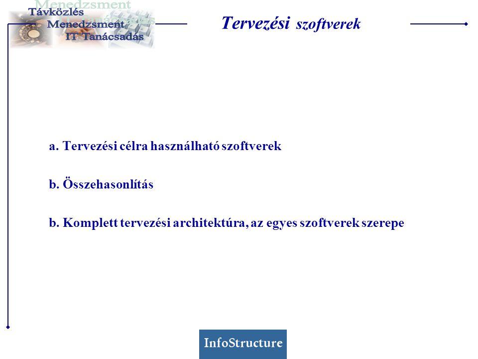 Tervezési szoftverek a. Tervezési célra használható szoftverek b. Összehasonlítás b. Komplett tervezési architektúra, az egyes szoftverek szerepe