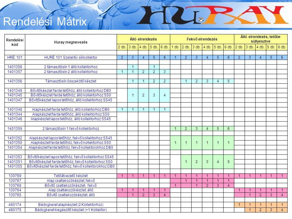 Rendelési Mátrix Rendelési kód Huray megnevezés Álló elrendezésFekvő elrendezés Álló elrendezés, tetőbe süllyesztve 2 db.3 db.4 db.5 db.6 db.1 db.2 db.3 db.4 db.5 db.6 db.2 db.3 db.4 db.5 db.6 db.