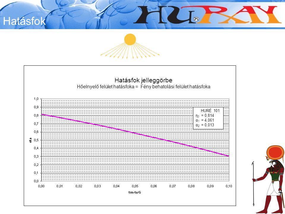 Hatásfok HURÉ 101 η 0 = 0,814 α 1 = 4,061 α 2 = 0,013 Hatásfok jelleggörbe Hőelnyelő felület hatásfoka = Fény behatolási felület hatásfoka