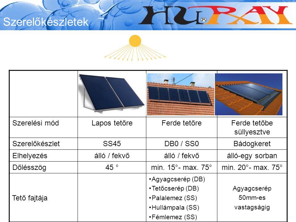 Szerelőkészletek Szerelési módLapos tetőreFerde tetőreFerde tetőbe süllyesztve SzerelőkészletSS45DB0 / SS0Bádogkeret Elhelyezésálló / fekvő álló-egy sorban Dőlésszög45 °min.