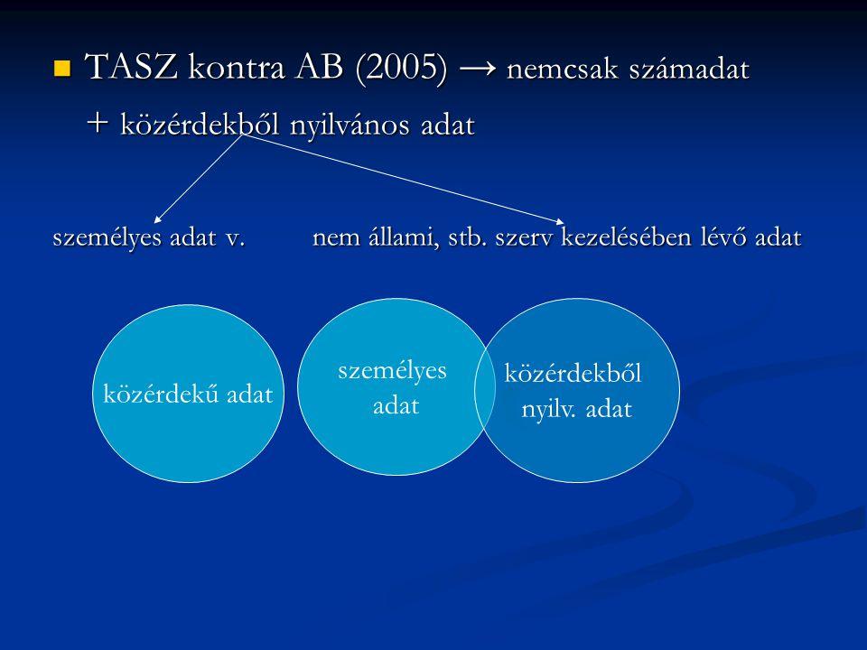TASZ kontra AB (2005) → nemcsak számadat TASZ kontra AB (2005) → nemcsak számadat + közérdekből nyilvános adat személyes adat v. nem állami, stb. szer