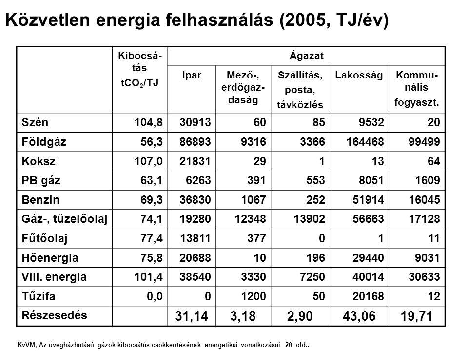 Közvetlen energia felhasználás (2005, TJ/év) KvVM, Az üvegházhatású gázok kibocsátás-csökkentésének energetikai vonatkozásai 20. old.. Kibocsá- tás tC