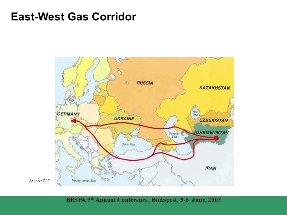 East-West Gas Corridor Source: PLE BBSPA 9 th Annual Conference, Budapest, 5-6 June, 2003