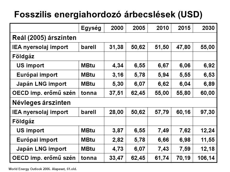 Fosszilis energiahordozó árbecslések (USD) World Energy Outlook 2006. Alapeset, 61.old. Egység20002005201020152030 Reál (2005) árszinten IEA nyersolaj