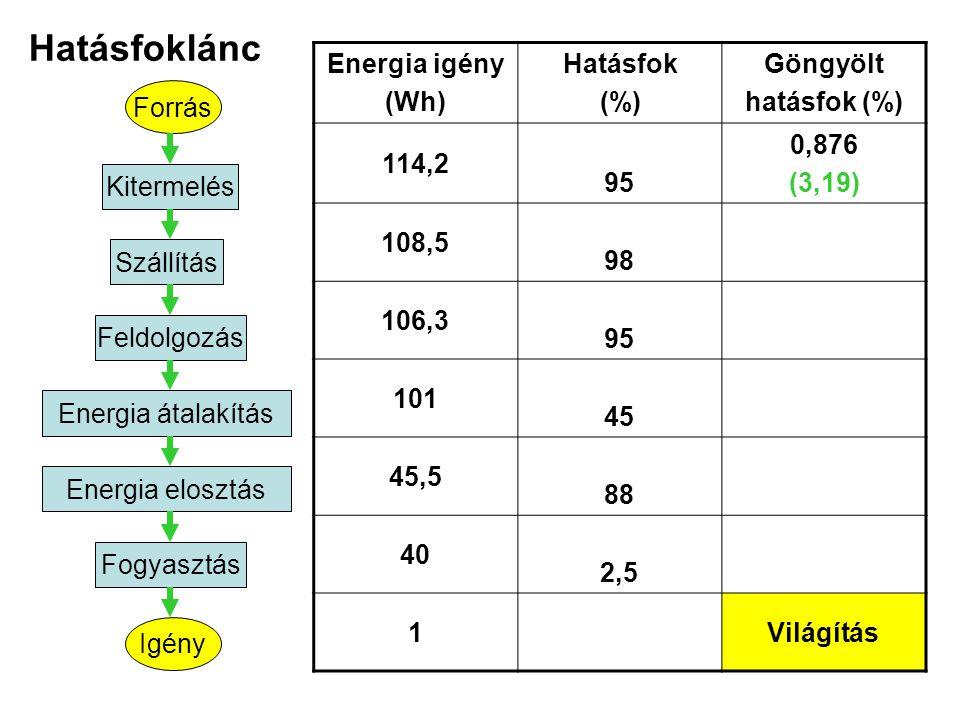Hatásfoklánc Forrás Igény Kitermelés Szállítás Feldolgozás Energia átalakítás Energia elosztás Fogyasztás Energia igény (Wh) Hatásfok (%) Göngyölt hat