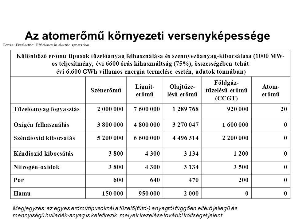 Az atomerőmű környezeti versenyképessége Különböző erőmű típusok tüzelőanyag felhasználása és szennyezőanyag-kibocsátása (1000 MW- os teljesítmény, év