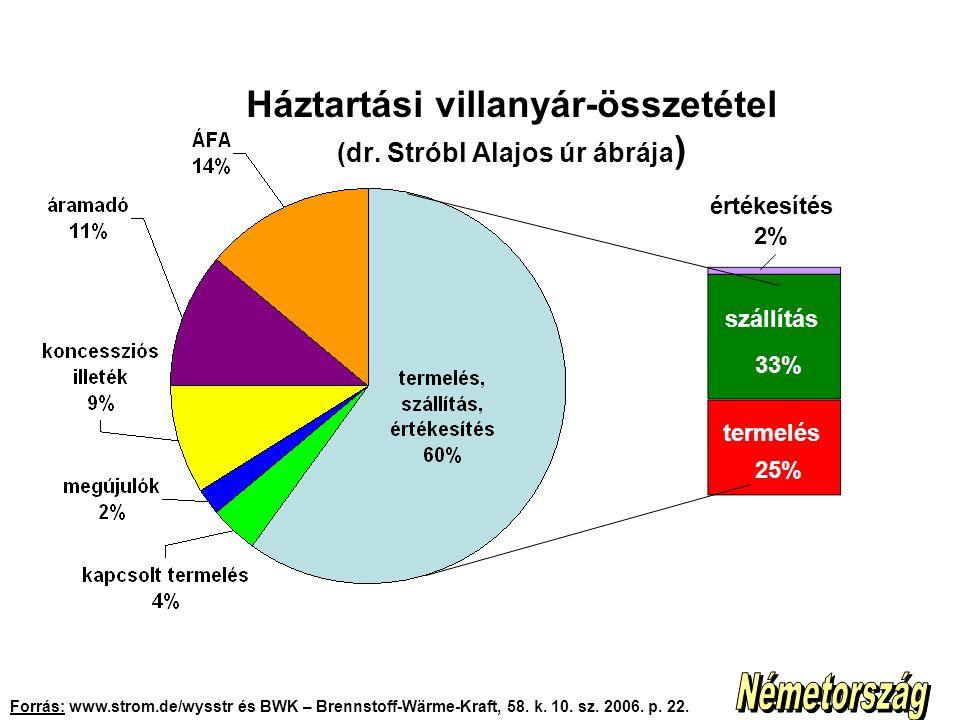 Háztartási villanyár-összetétel (dr. Stróbl Alajos úr ábrája ) Forrás: www.strom.de/wysstr és BWK – Brennstoff-Wärme-Kraft, 58. k. 10. sz. 2006. p. 22