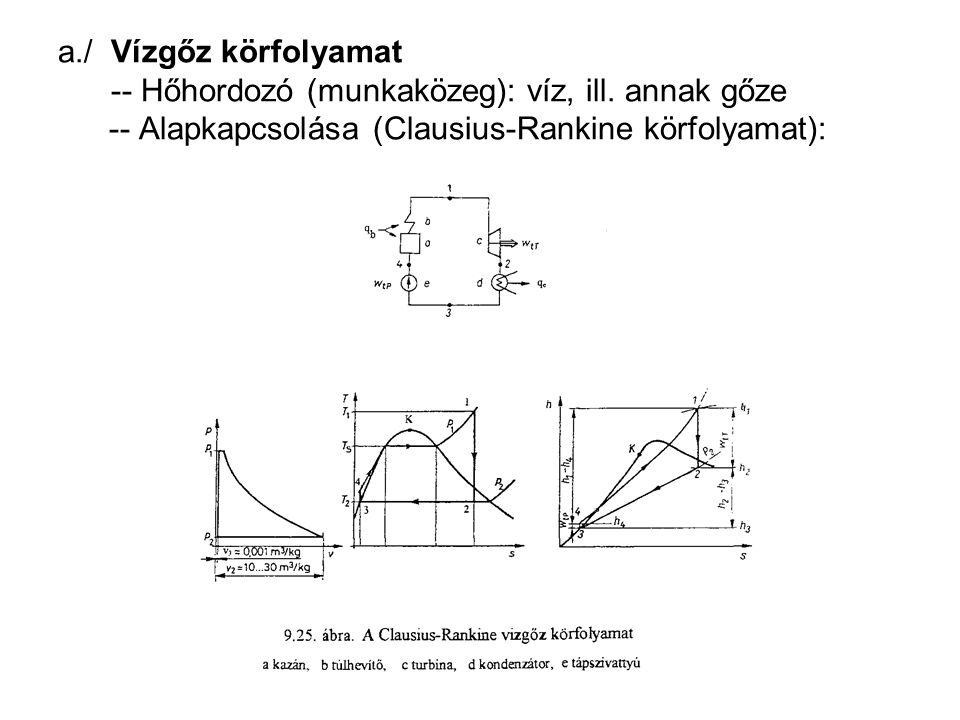 a./ Vízgőz körfolyamat -- Hőhordozó (munkaközeg): víz, ill. annak gőze -- Alapkapcsolása (Clausius-Rankine körfolyamat):