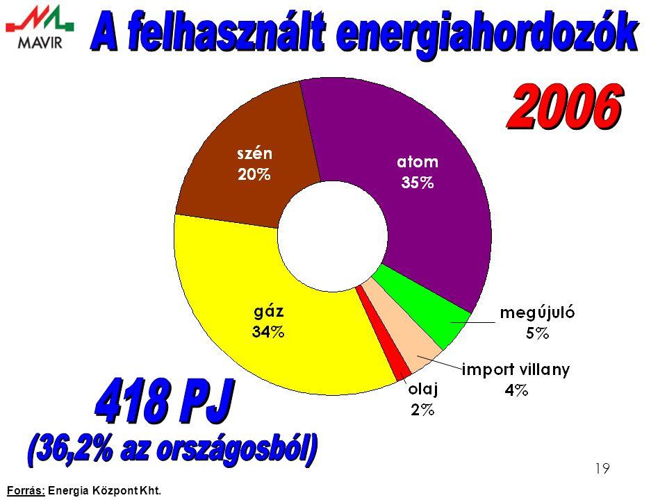 19 Forrás: Energia Központ Kht.