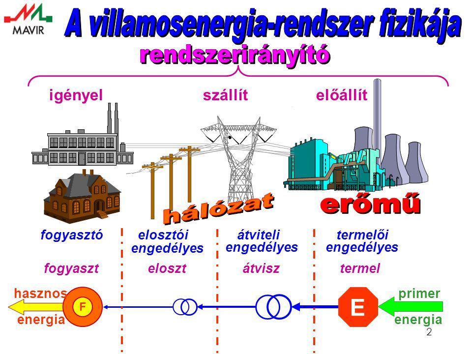 2 F E fogyaszt eloszt átvisz termel fogyasztó elosztói átviteli termelői engedélyes igényel szállít előállít primerhasznos energia engedélyes