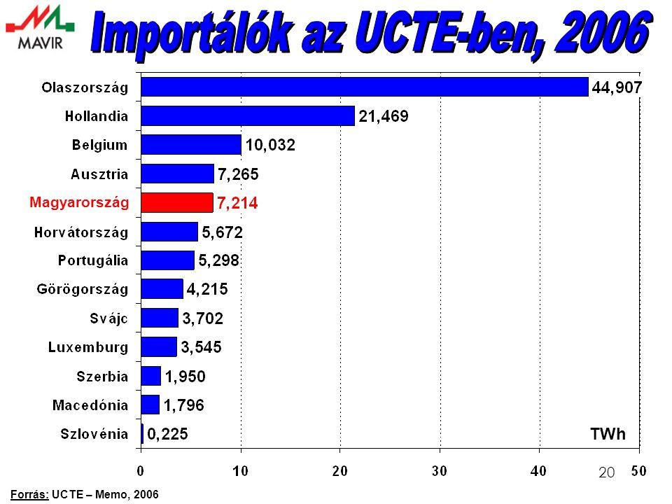 20 Forrás: UCTE – Memo, 2006 TWh Magyarország